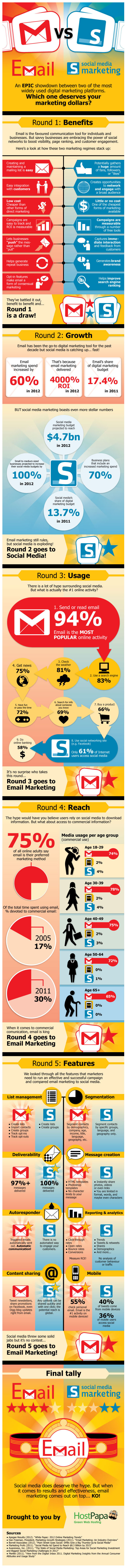 Email Marketing Knocks Out Social Media in 5 Rounds 1