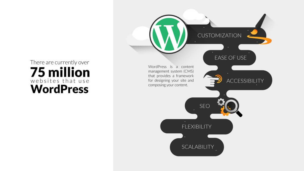 why-use-wordpress-for-web-design