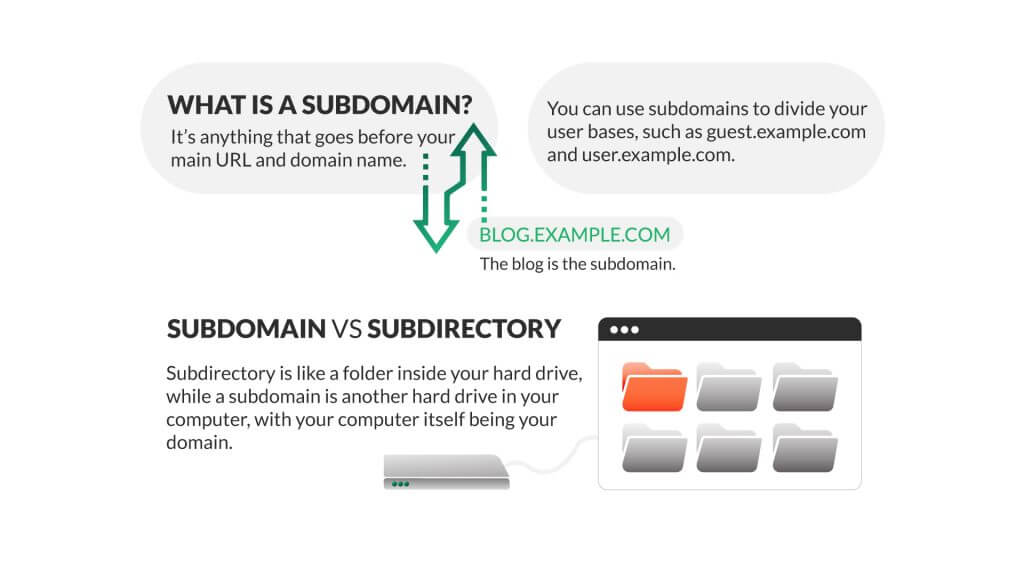 Everything you need to know about what is a subdomains