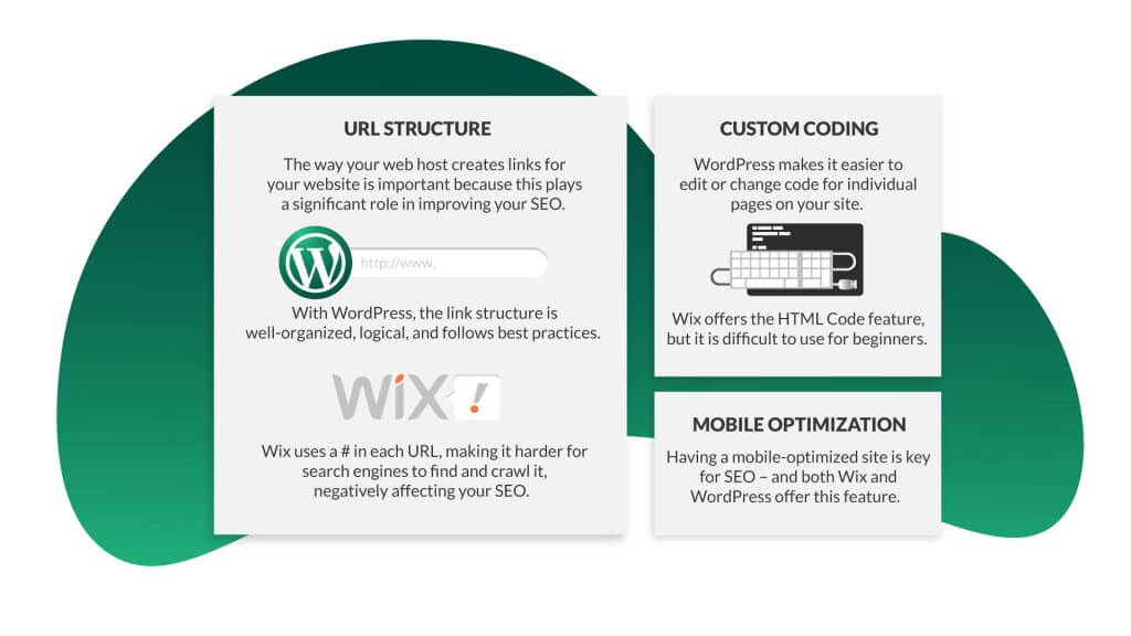 What you need to consider before choosing between Wix and WordPress
