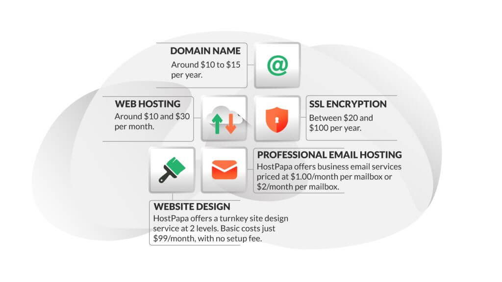 How much does it cost to build a website for a small business