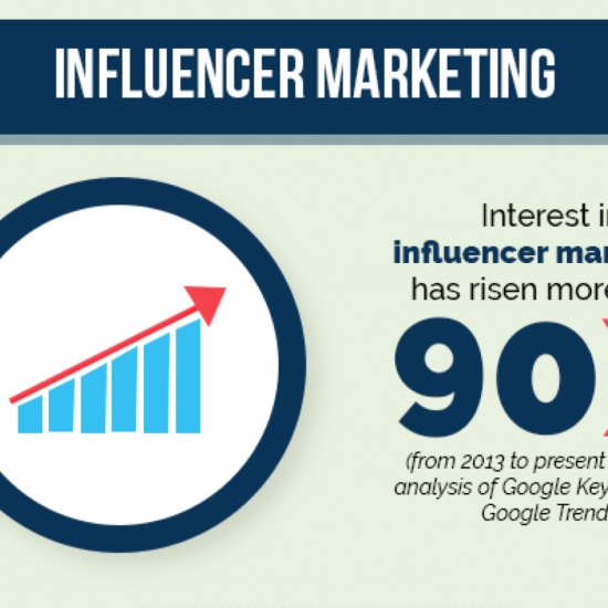 10 Significant Influencer Marketing Statistics From Last Year